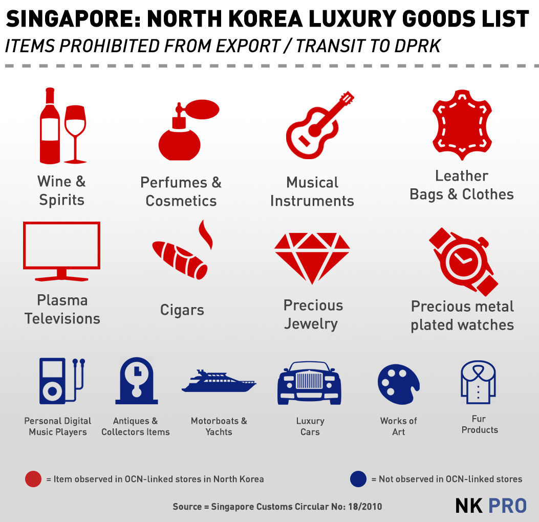 Revealed Secretive Singapore Company Behind Pyongyangs Luxury - Fake invoice maker burberry outlet online store