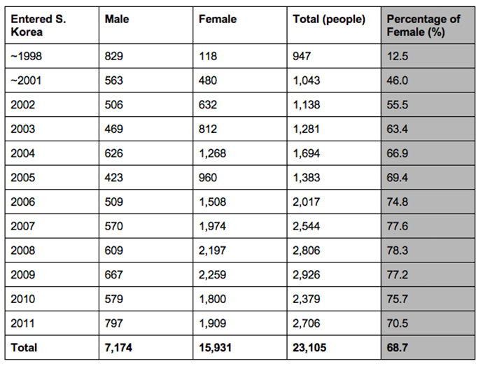 infographic-female-defectors-in-south-korea-1