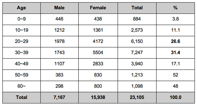 infographic-female-defectors-in-south-korea-2