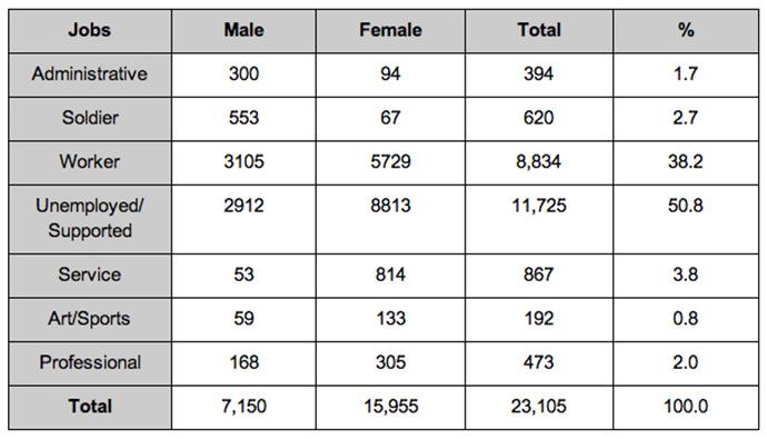 infographic-female-defectors-in-south-korea-3