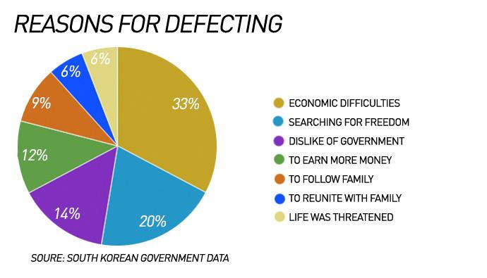 infographic-female-defectors-in-south-korea-4