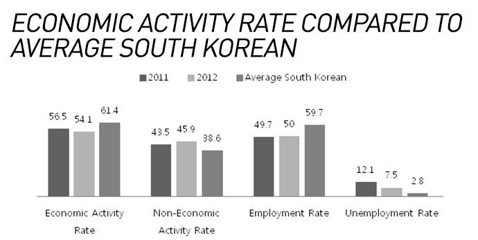 infographic-female-defectors-in-south-korea-6