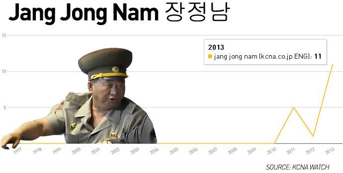 JANG-JONG-NAM-NORTH-KOREA