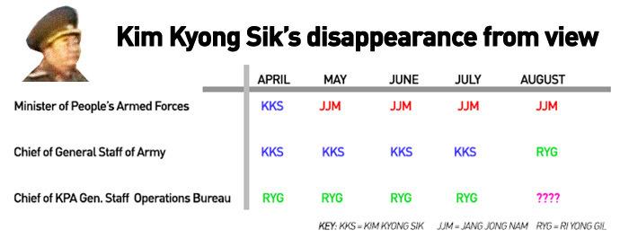 kimkyong-sik-disappearance