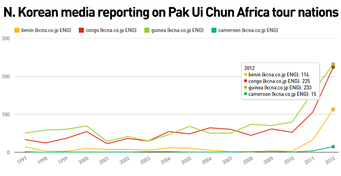 north-korean-media-reporting-on-africa-trends