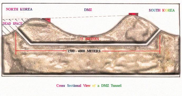 korea-tunnels-dprk