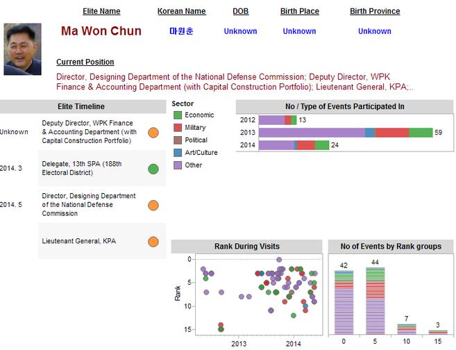 Ma Won Chun Tracker Page