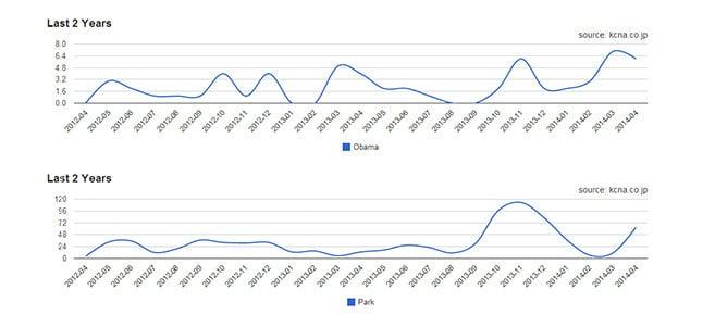 Obama Park Graph