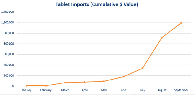 North Korean 2014 tablet imports. Source: E-to-China