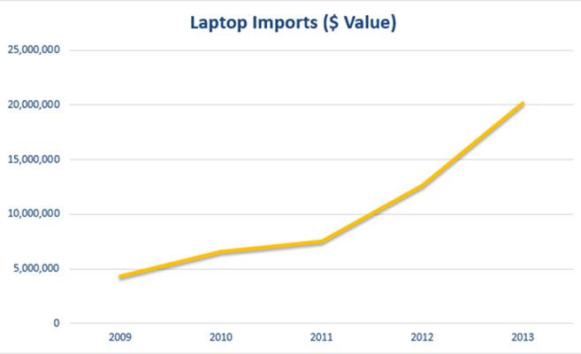 2009 - 2013 North Korean laptop imports. Source: ITC Trade Map