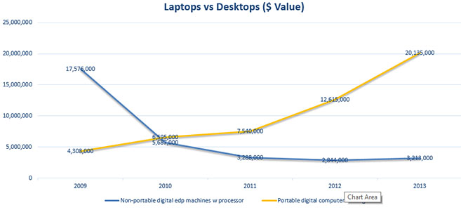 2009-2013 North Korean desktop and laptop imports. Source: ITC Trade Map
