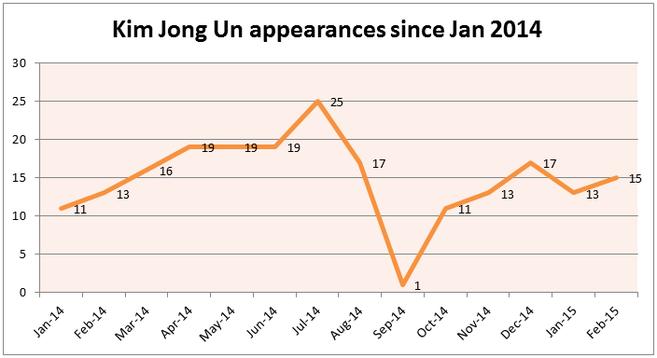 KJU appearances Jan 2014 - Feb 2015