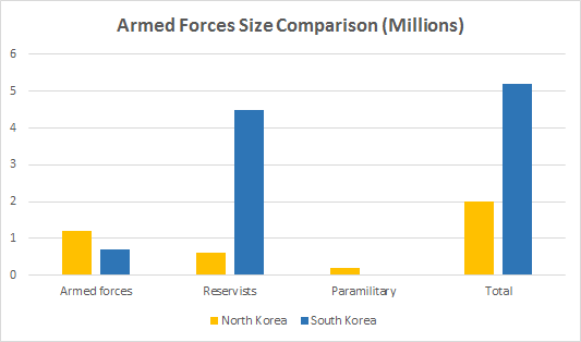 ArmedForcesSizeComparison copy