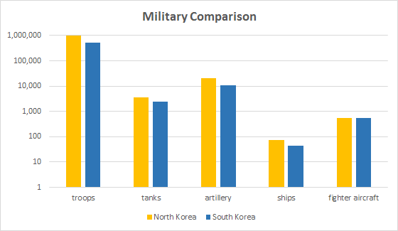MilitaryComparison