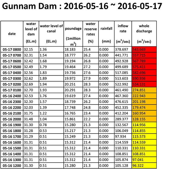 gunnam pdf