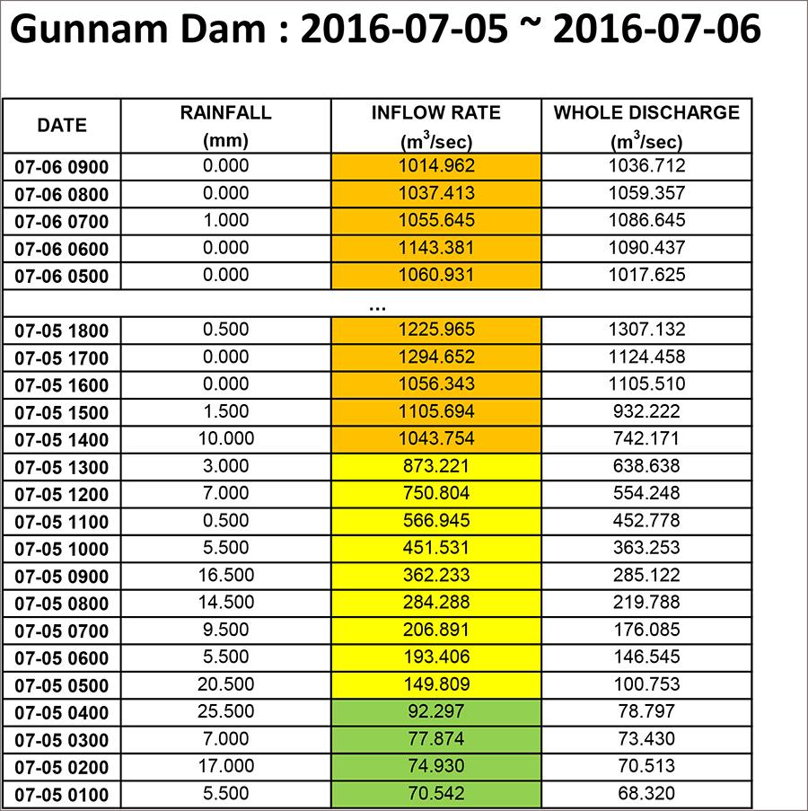 160706_GUNNAM DAM WATER