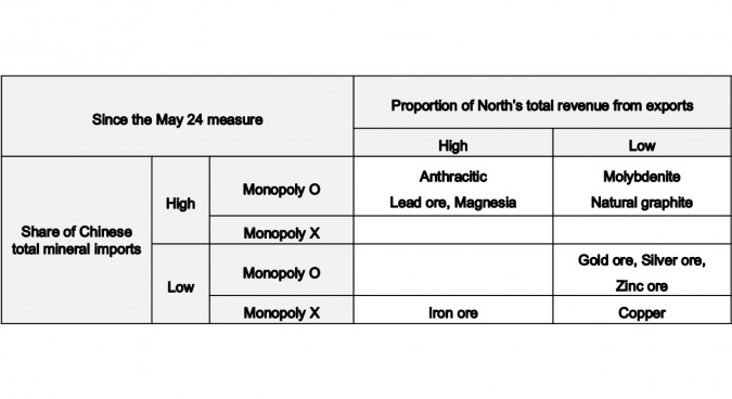 Typology of bilateral mineral trades between North Korea and China I Credit: KDI (Edited by NK News)